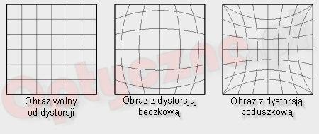 Źródło: optyczne.pl